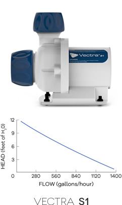 Vectra M1